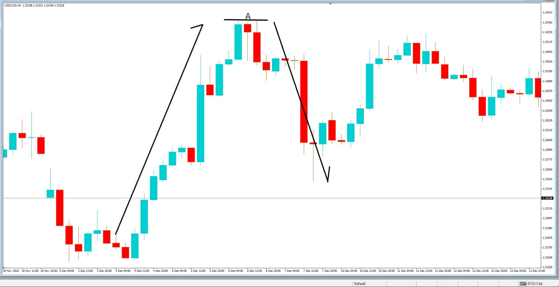 Deadly Traps in Forex market